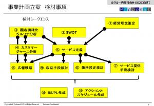 日本再起業支援協会_活動総括_1c